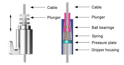 Een Zelf remmende Cable Gripper is een geavanceerd stukje hardware